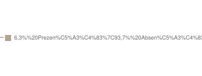 Grafic prezenţă